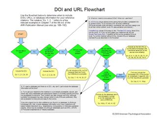 DOI and URL Flowchart