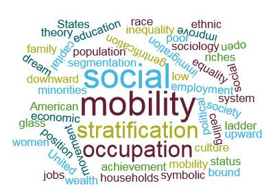 Social Mobility Word Cloud
